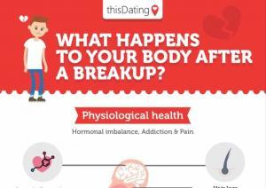 InfographicSplash 300x212 What Happens To Your Body During A Breakup?